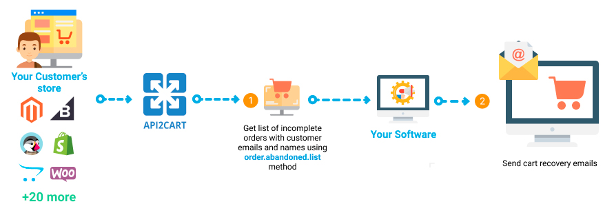 Cart Abandonment Software API Integration