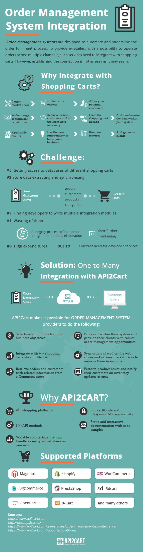 ecommerce_integration_for_order_management