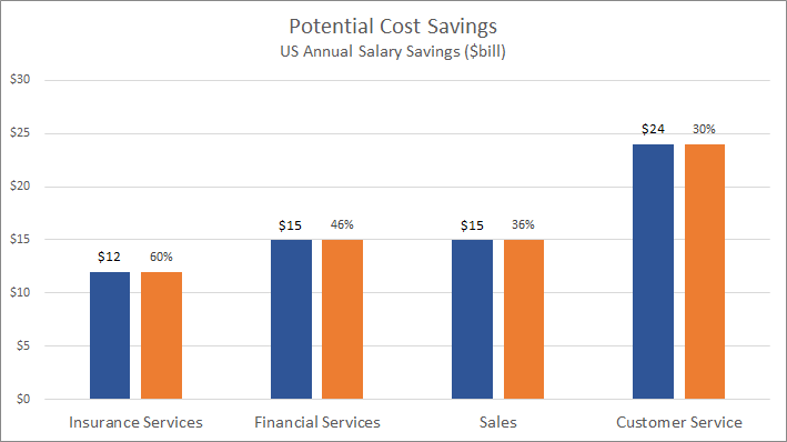 Potential cost savings chatbots