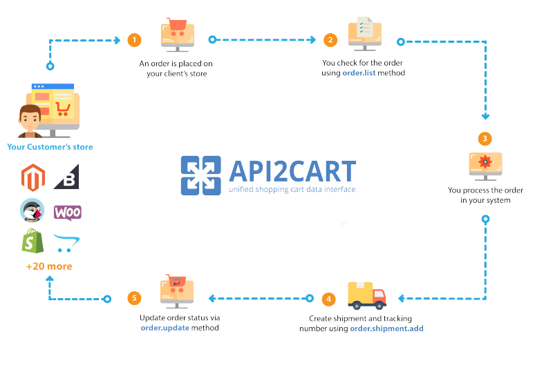 API2Cart API Methods for Order Management System - API2Cart