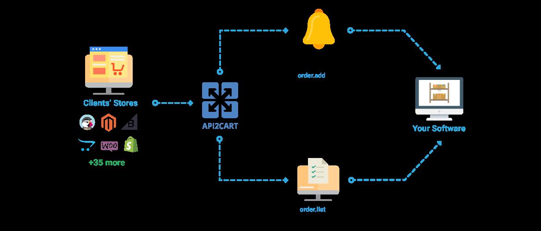 erp_integration