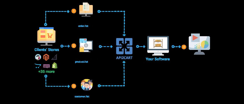 erp_system_integration
