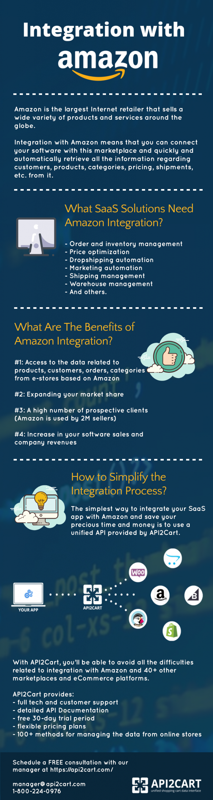 integration with Amazon