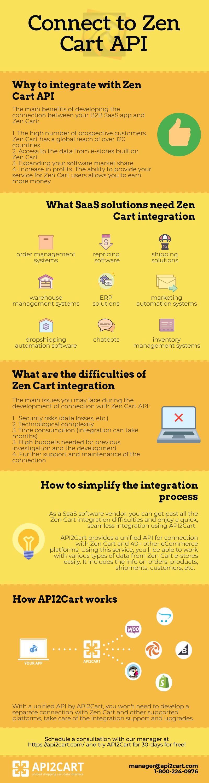connect_to_zencart_api
