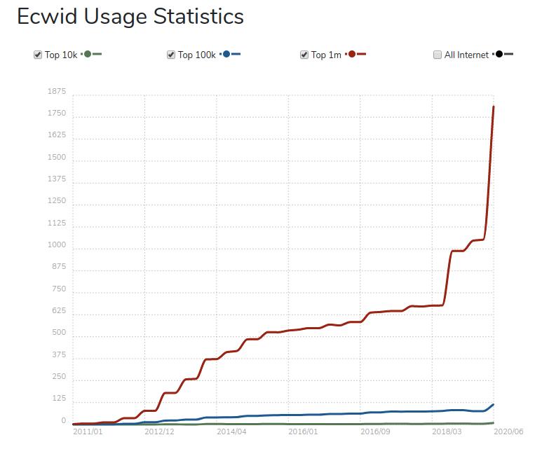 Ecwid-Usage-Statistics
