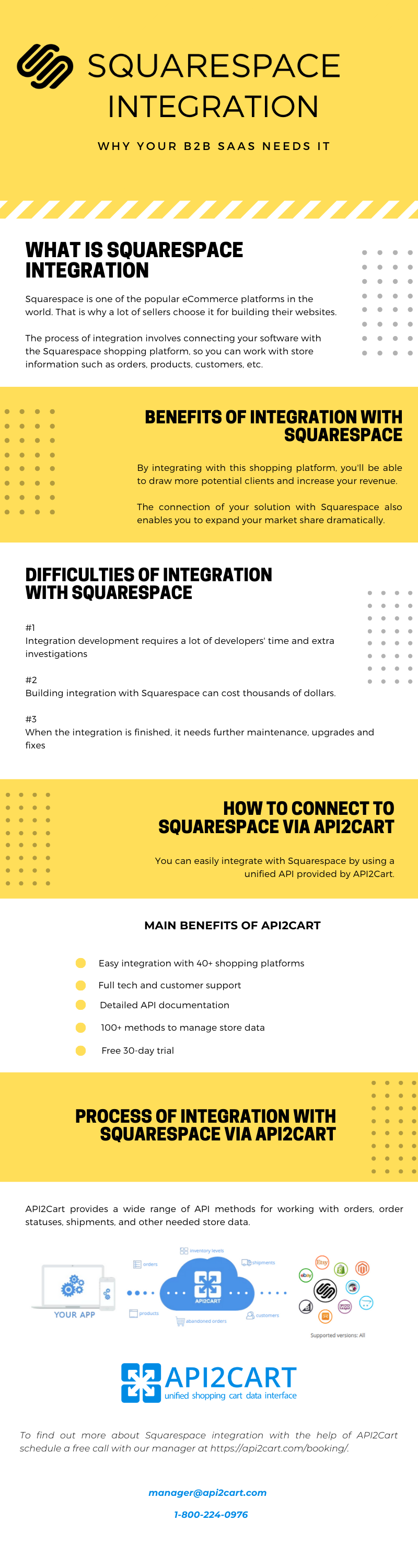 Integration with Squarespace: A Timely and Worthwhile Business Enhancement [Infographic]
