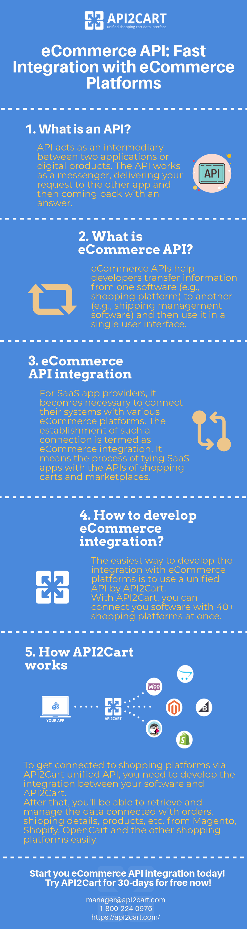 eCommerce API: Fast Integration with eCommerce Platforms [Infographic]