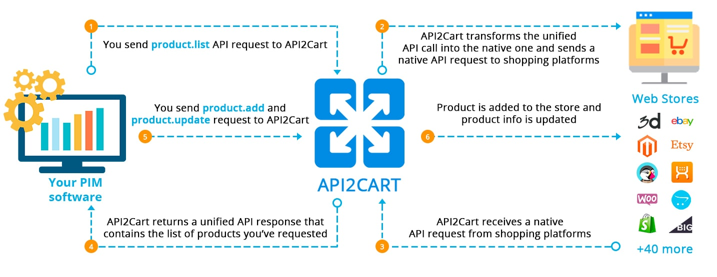 PIM Integration With eCommerce Platforms